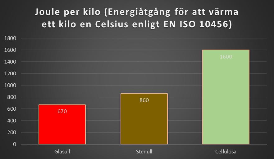 Energibesparing isolering