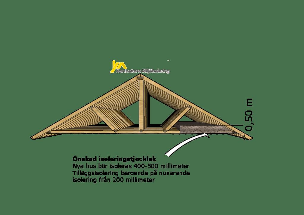 Offertförfrågan Vindbjälklag 5